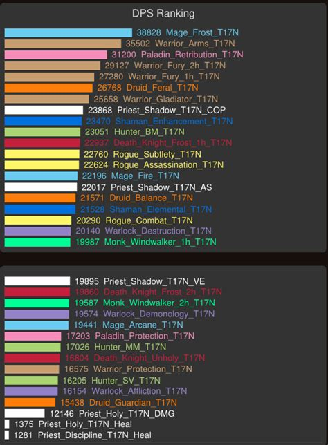 Current Estimated DPS Ranking Warlords Beta (Keep in mind